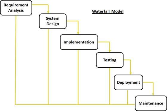 System development life cycle for Sdlc waterfall