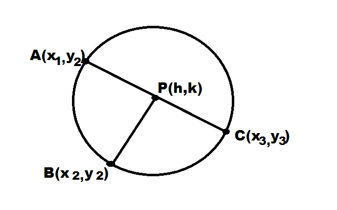 Equation of a circle passing through three point