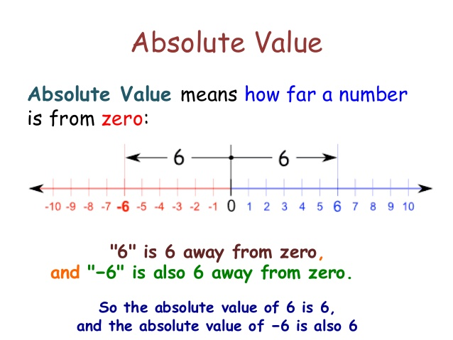 source: www.slideshare.net Fig: Absolute Value of Integers