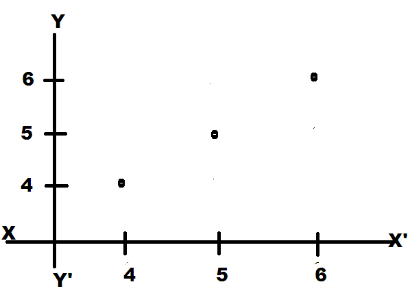 Example of graph