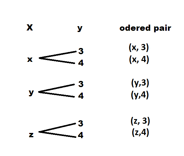 Tree diagram of order pair